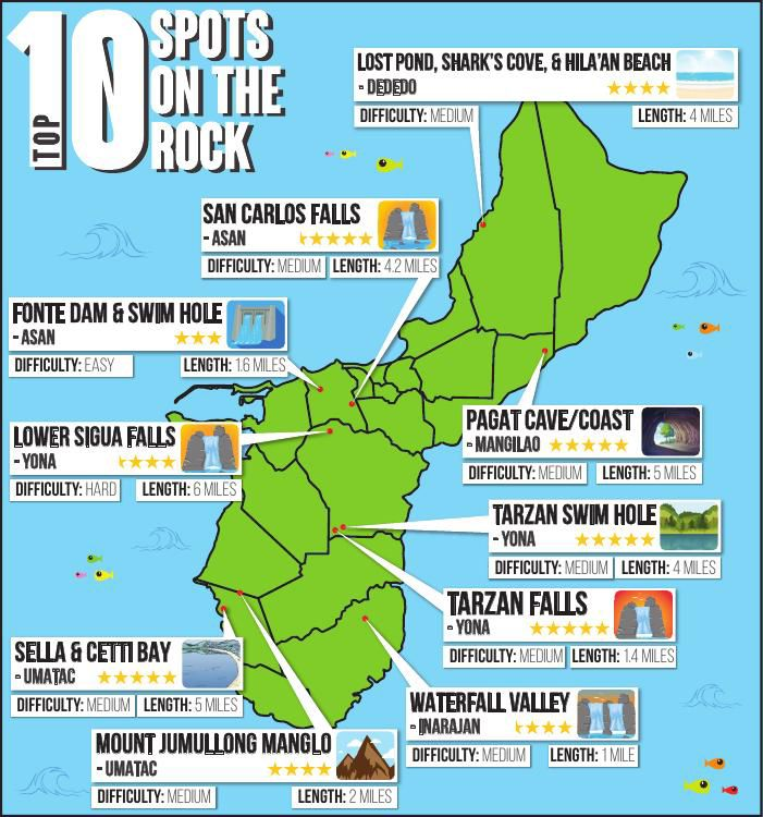 The Top 10 Spots on the Rock