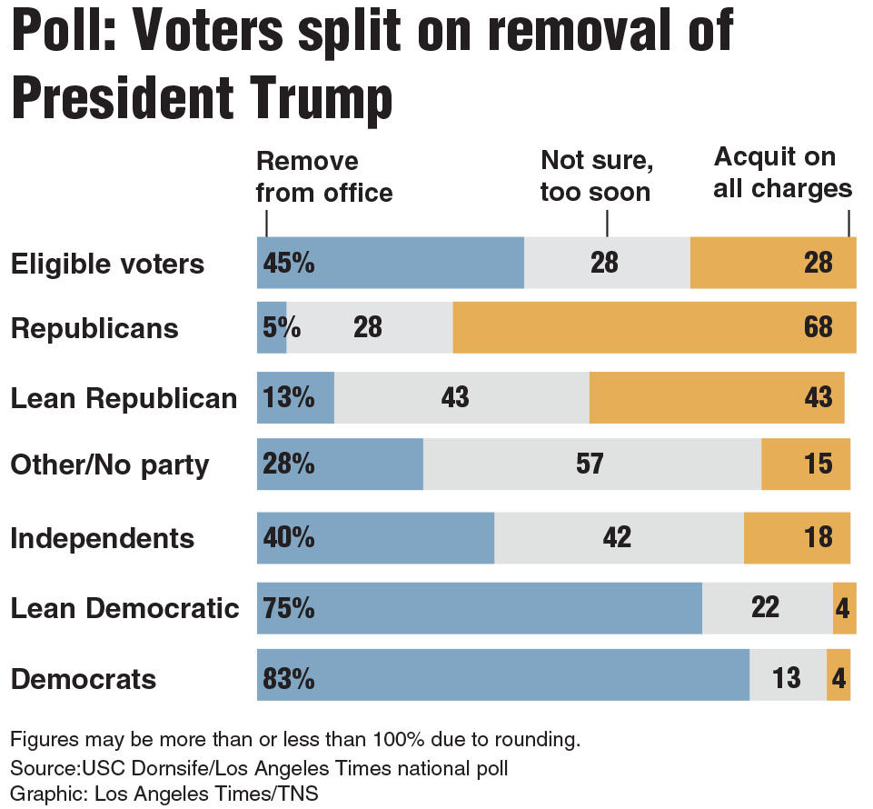 Poll: Americans split on impeachment - GRAPHIC