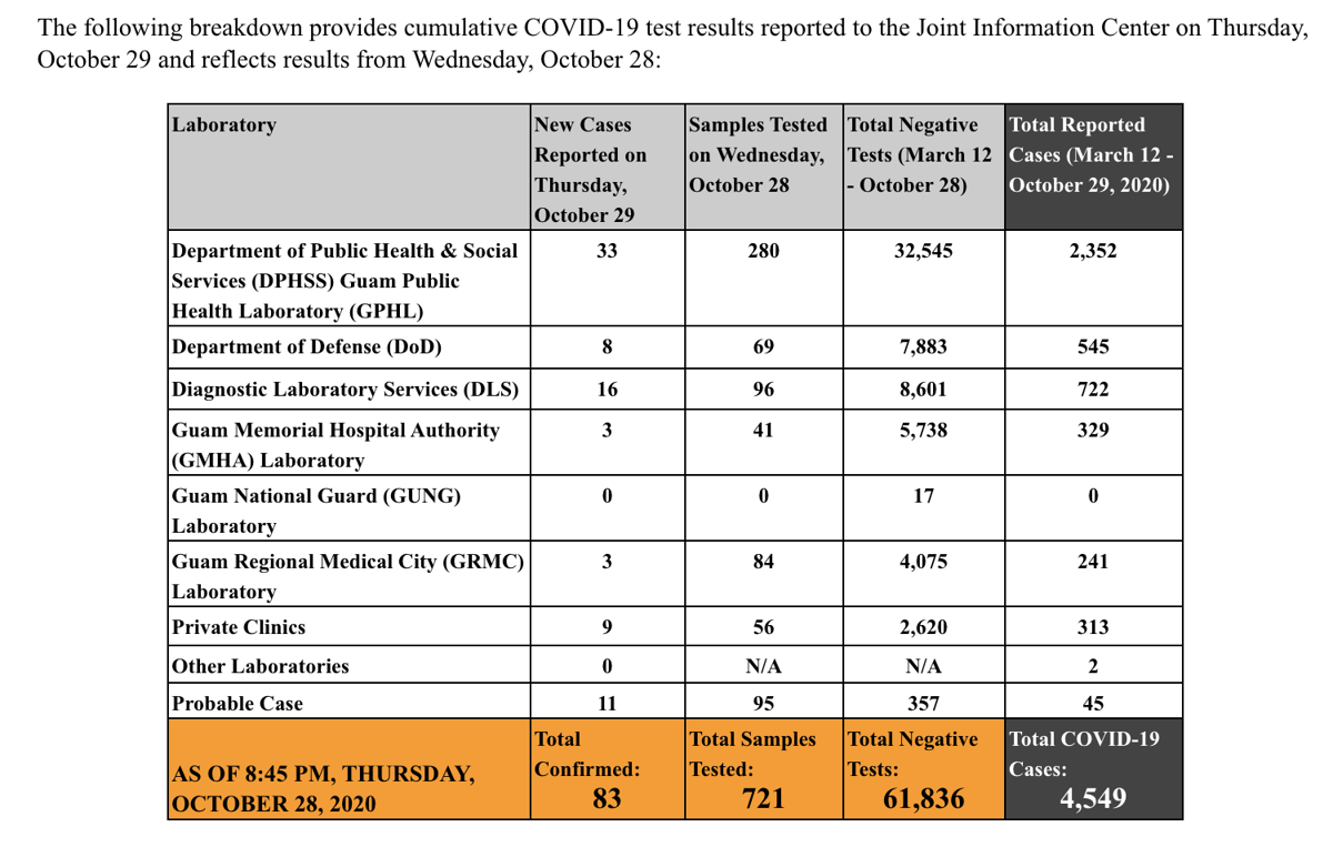 Total of 10 DYA clients COVID-19 positive; 83 new positives reported for Guam