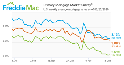 Mortgage rate remains at historic low