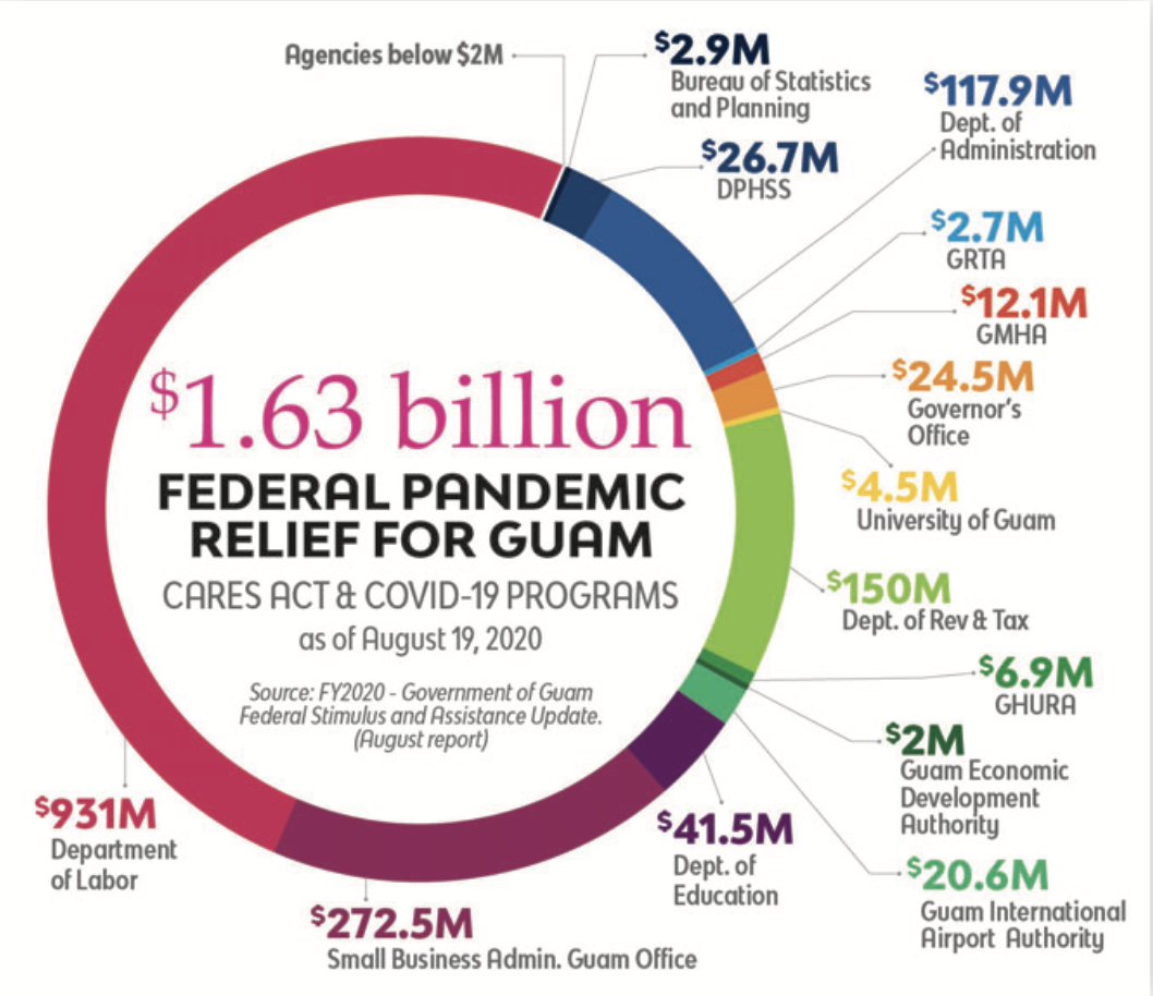 Nearly $400M unspent; $1.13B in federal pandemic funding received