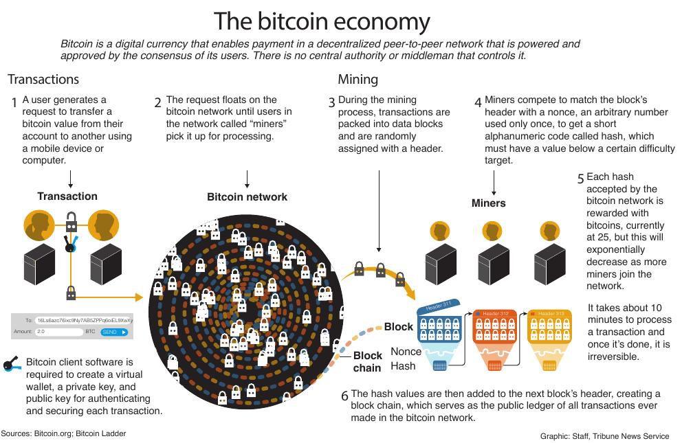 The bitcoin economy | Guam News | postguam com
