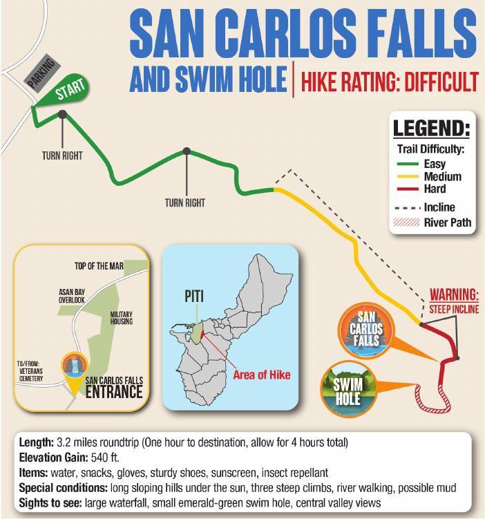 San Carlos Falls