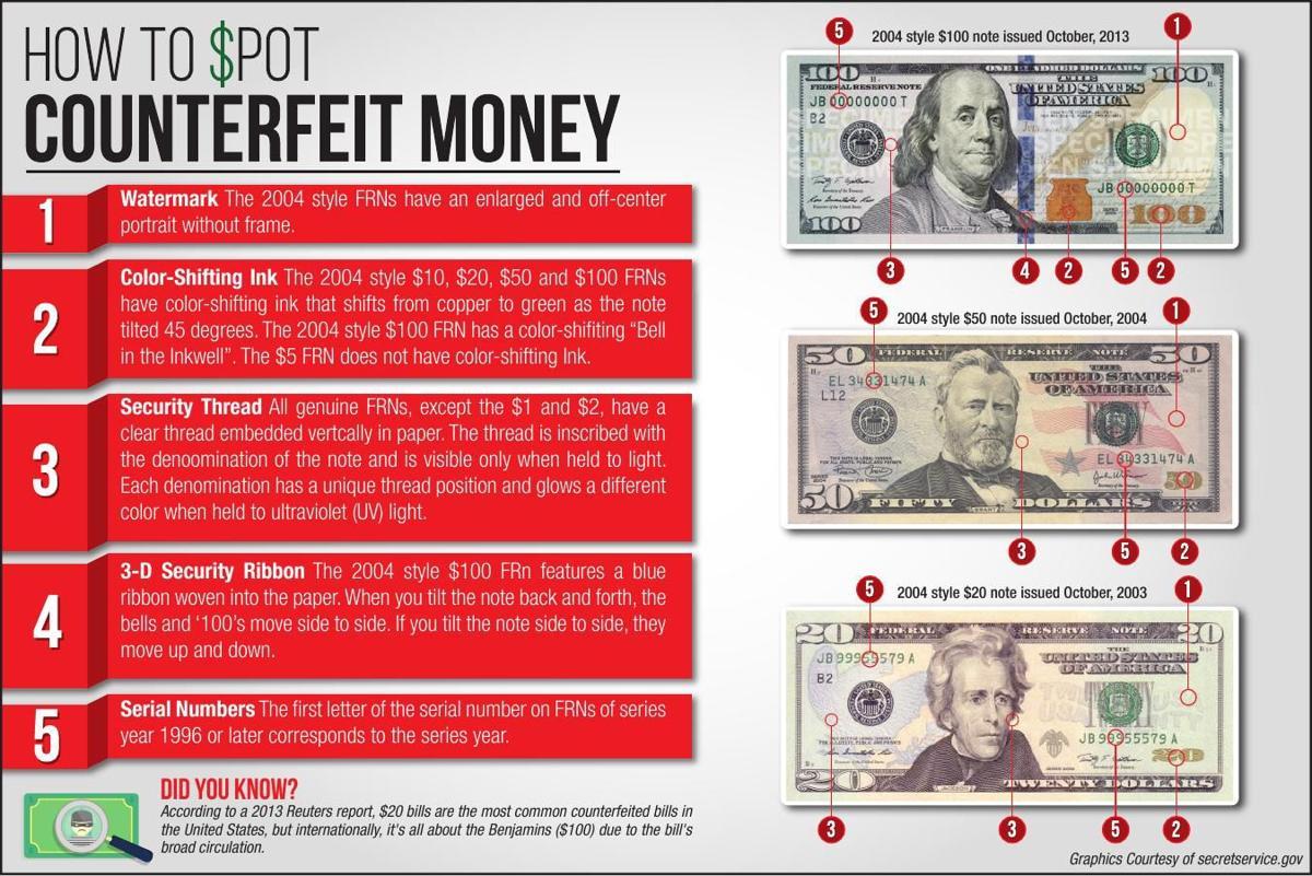 Pdf How To Spot Counterfeit Money