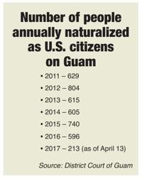 Hundreds naturalized on Guam annually | Guam News | postguam com