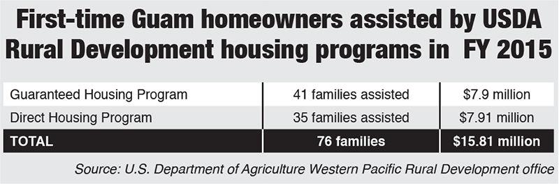 USDA home loan data