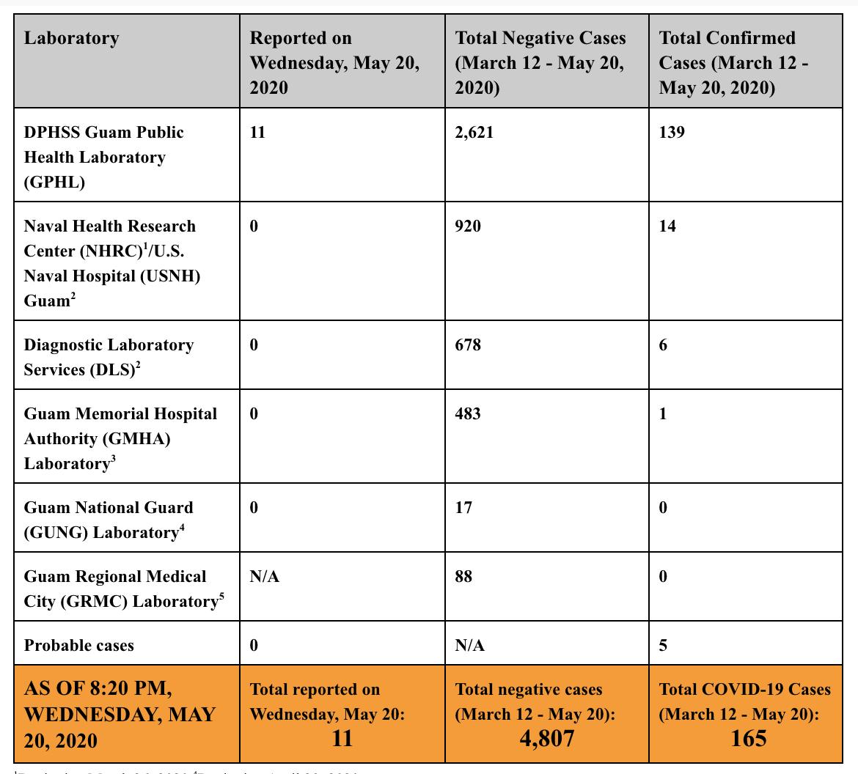 11 new COVID-19 cases