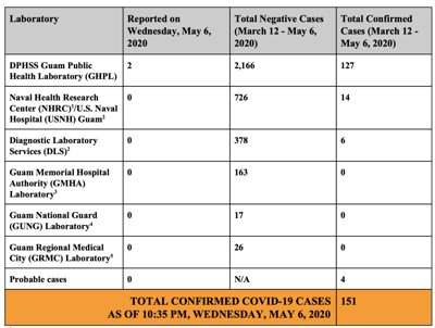 Two more test positive for COVID-19