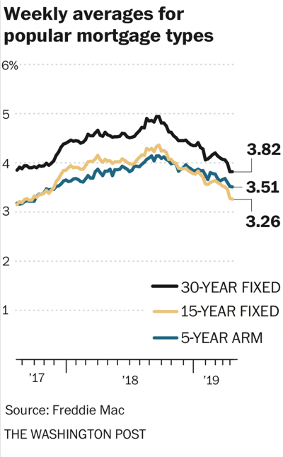 Low mortgage rates spur homebuying