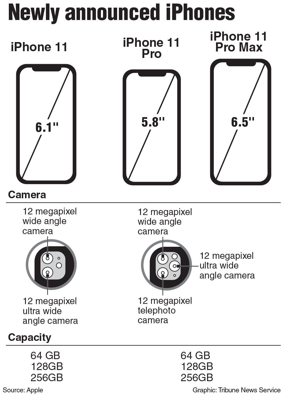 Camera upgrade not worth price of iPhone