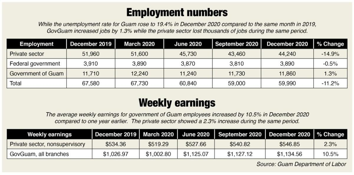 Guam Unemployment Numbers, Weekly Earnings
