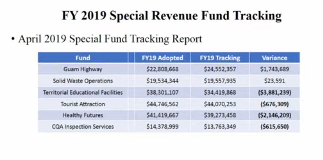 Fiscal Year 2019 Special Revenue Fund Tracking