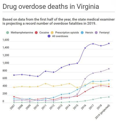 Drug overdose deaths in Virginia