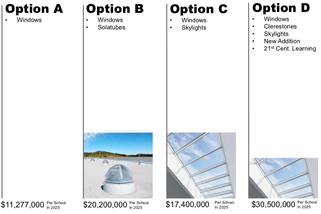 Daylighting options at older high schools