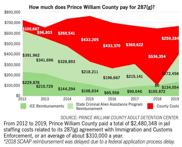 How much does Prince William pay for 287(g) info graphic.png