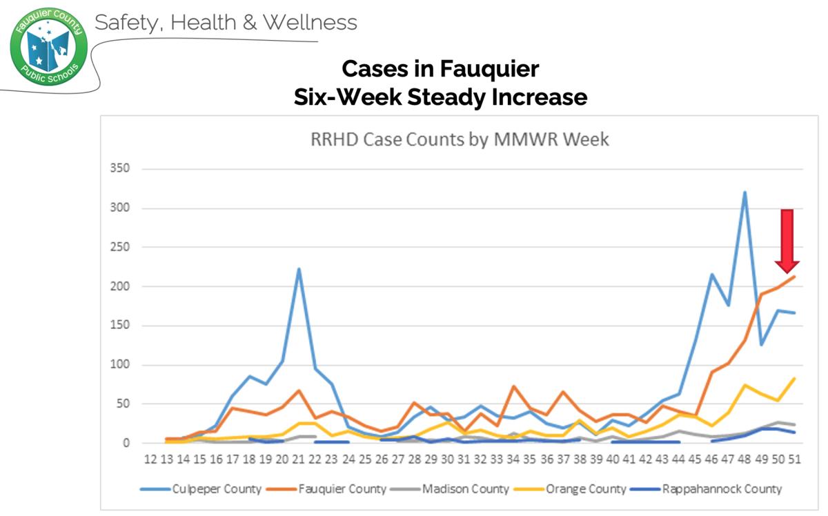COVID cases in RRHD