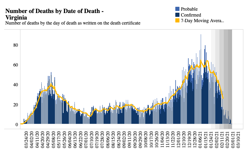 Virginia deaths by date of death