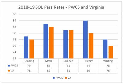 2018-19 SOL pass rates-PWCS and Virginia