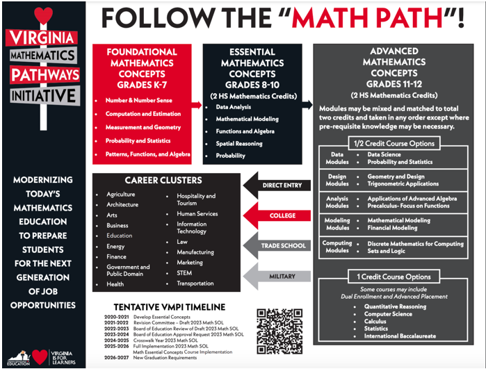 Math pathways graphic