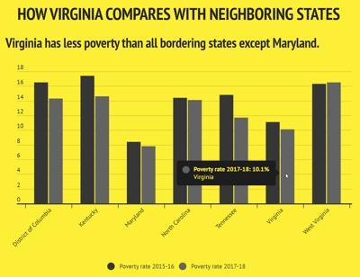 Poverty rates dip in Virginia in 2017-18