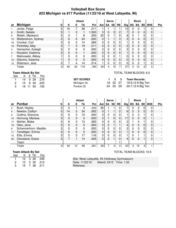 11/23/19 No. 17 Purdue-No. 23 Michigan Volleyball Stats