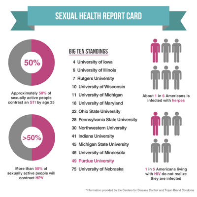 Student health center to offer free STI testing | Campus