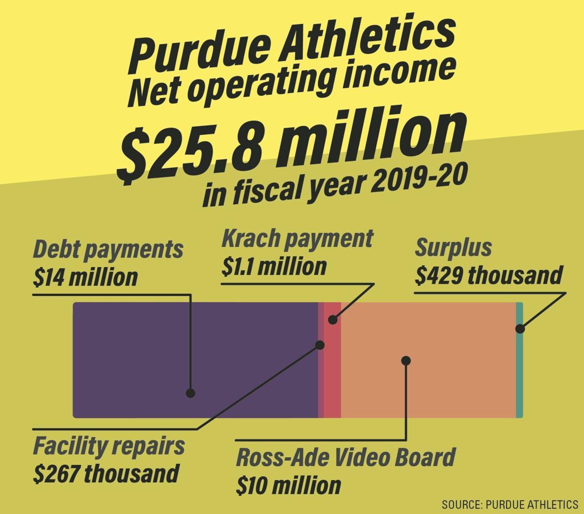 Purdue Athletics Operating Income Breakdown