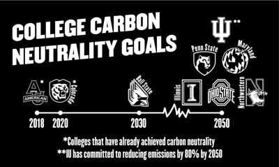 4/27/20 College Carbon Neutrality