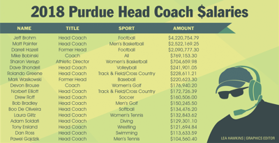 How Purdue's head coaches' salaries stack up | Sports