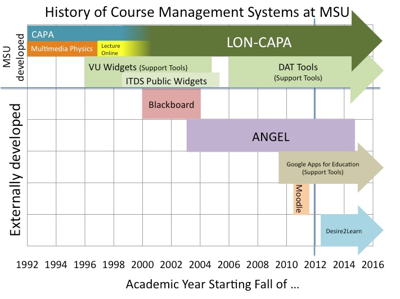 History of Course Management Systems at MSU
