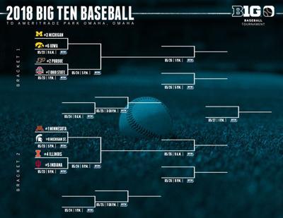 2108 Big Ten Baseball Post-Season Tournament Bracket