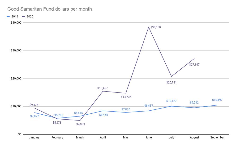 9/13/2020 Good Samaritan Fund dollars per month graph