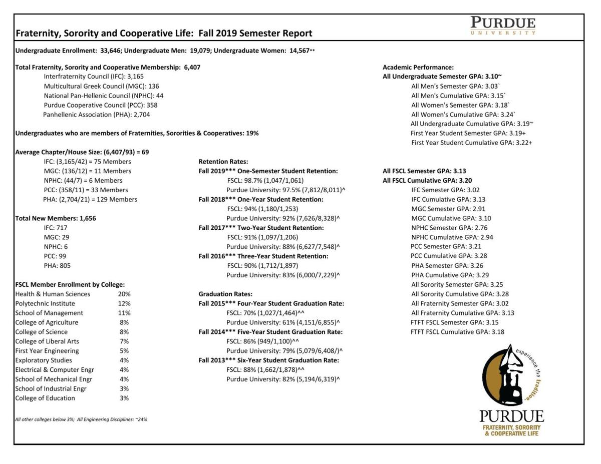 Fall 2019 Fraternity, Sorority & Cooperative Life Statistics