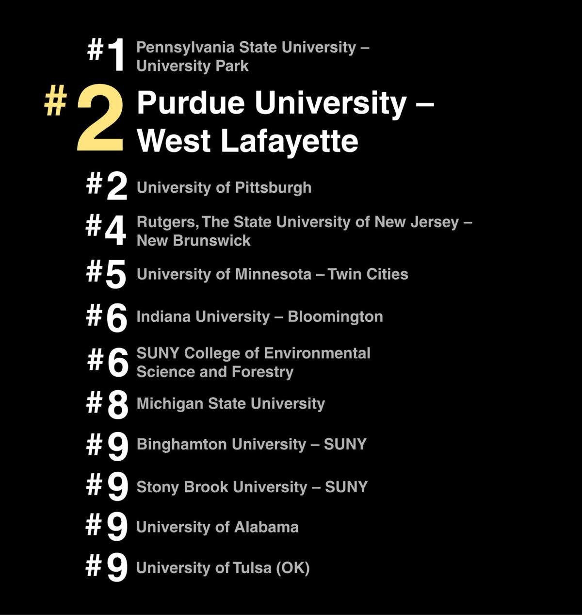 Among best schools with rolling admissions, Purdue ranks ...