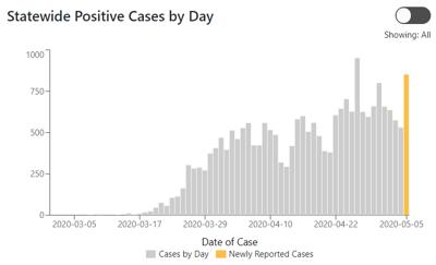 ISDH COVID Graph 5/6/2020