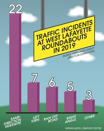 1/27 Traffic Incidents