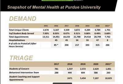 2/15/21 University Senate Mental Health Data