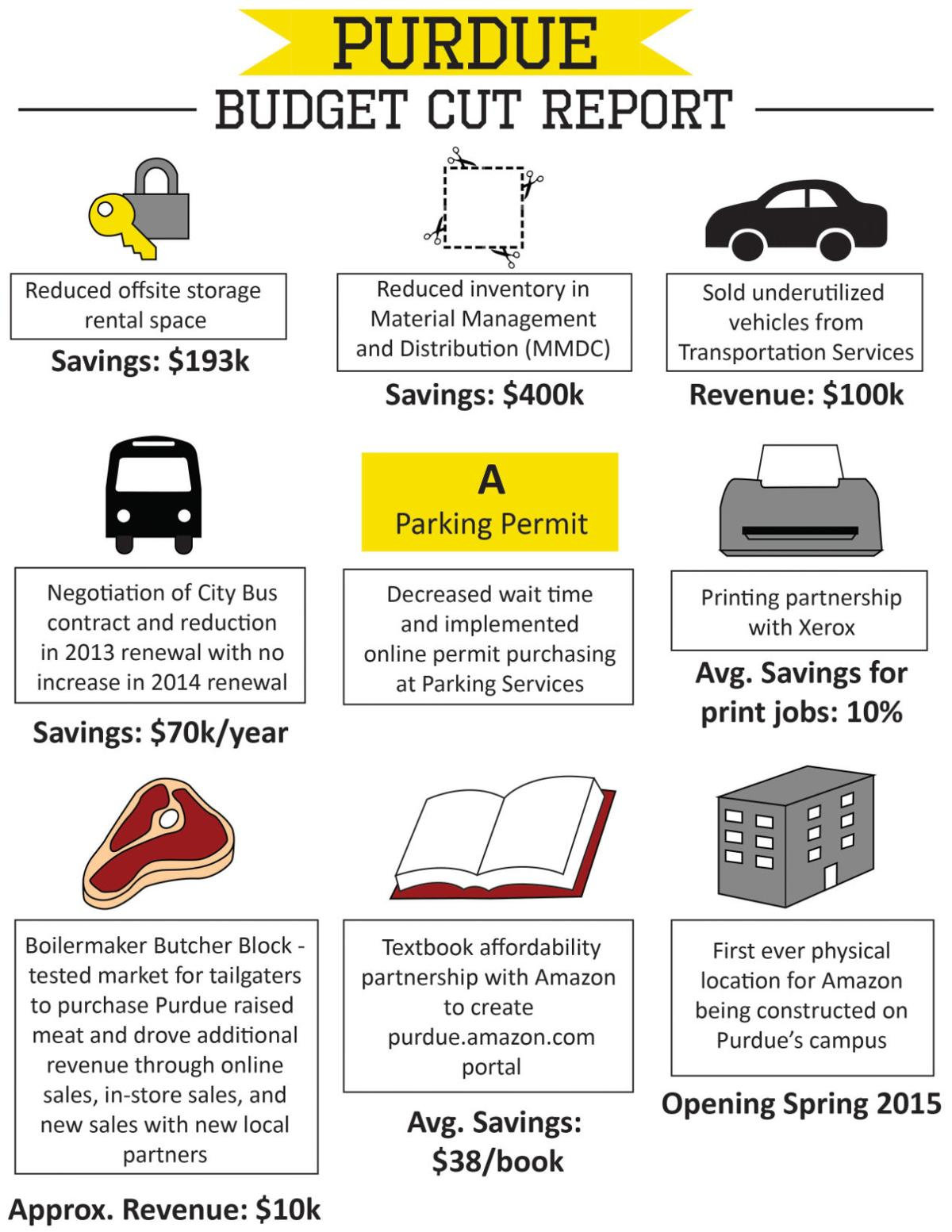 Infographic Budget Cuts