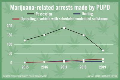 4/30/20 Marijuana Arrests Graph