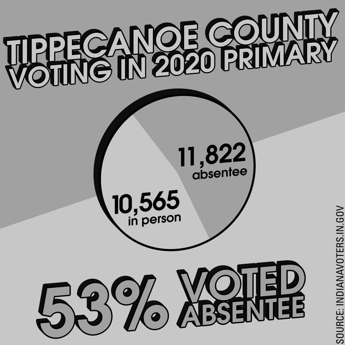 10/12 2020 Primary Voting Methods