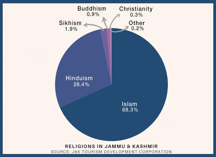Kashmir Chart Graphic