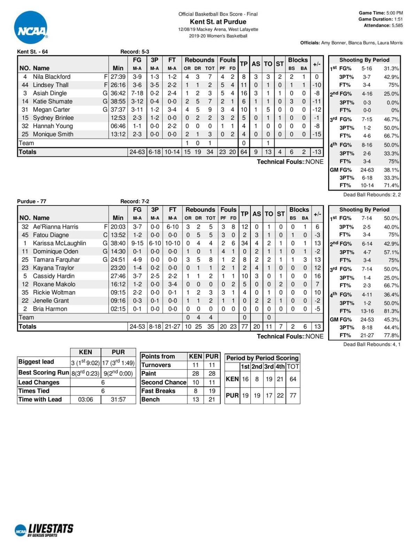 12/8/19 Purdue-Kent State Basketball Statistics