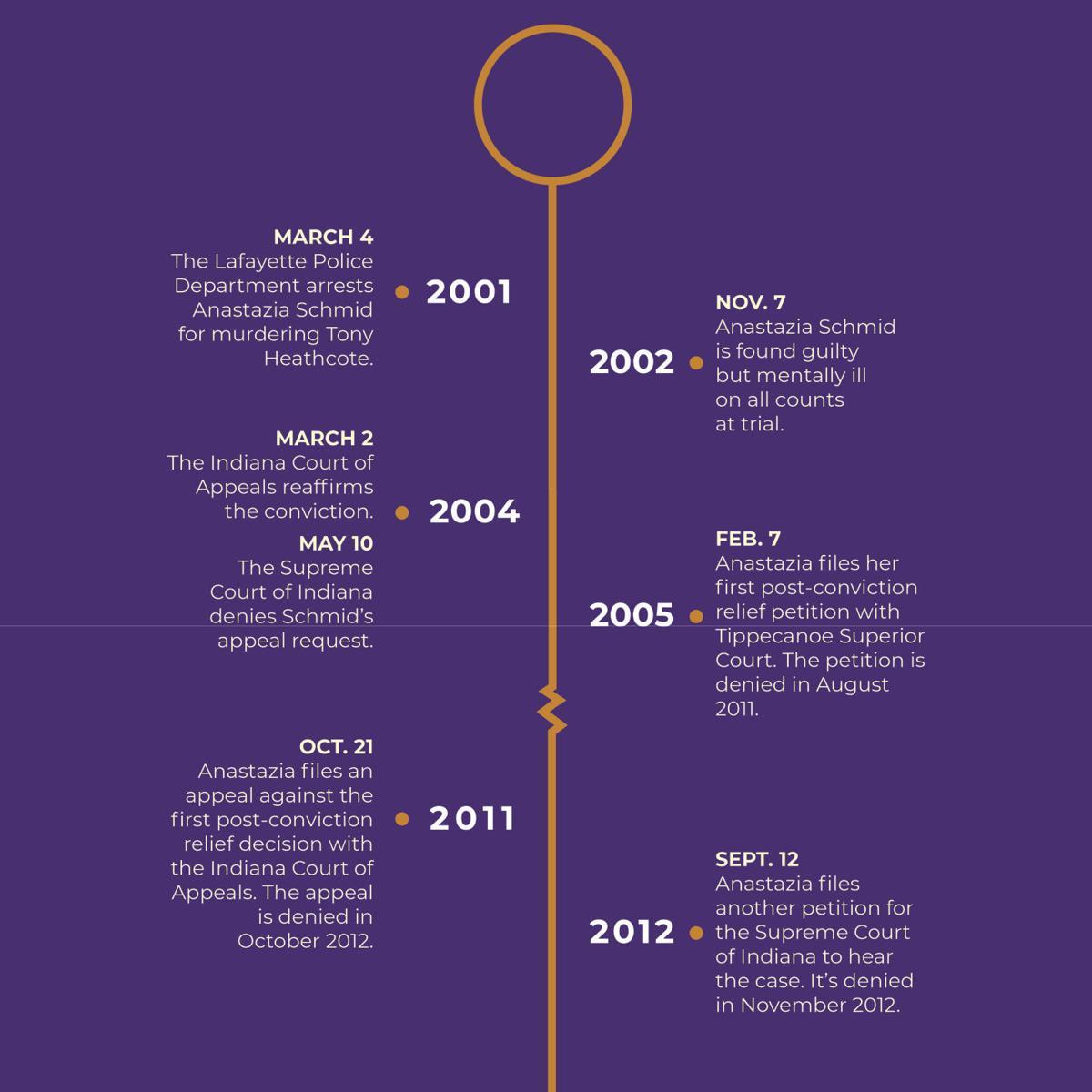 10/2/19 Court timeline 1