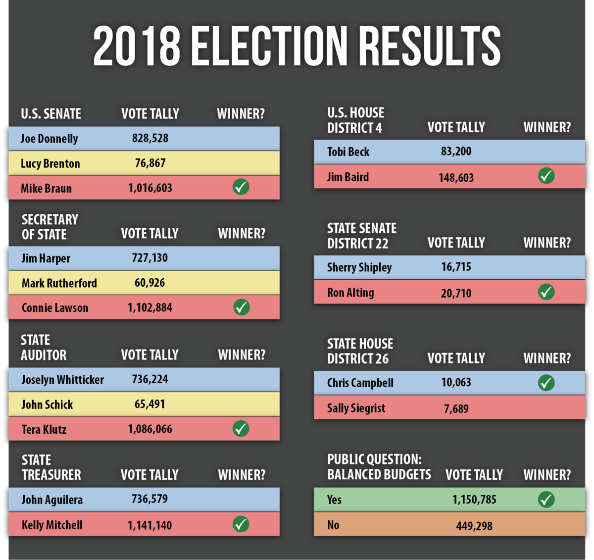 2018 Election Results