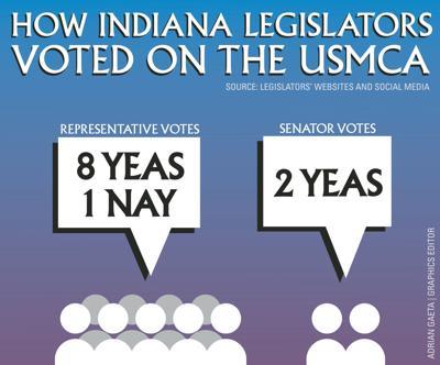 2/3/20 USMCA Vote