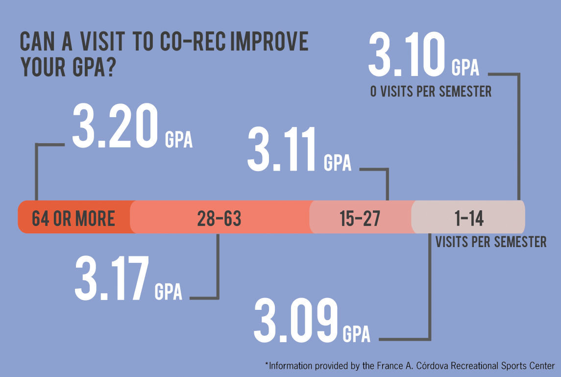 Graphic: Regular gym use correlates to better grades