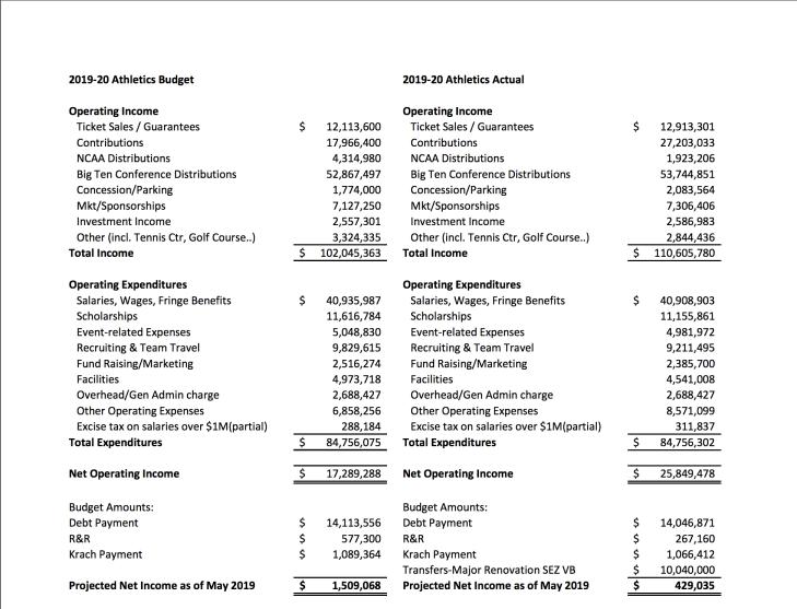Actual Athletics total expenses