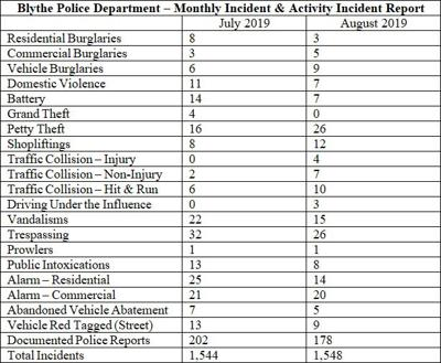 BPD July-August 2019 incident activity reports, analysis