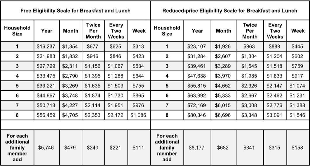 Follow-Up: PVUSD unveils PVHS meal program eligibility guidelines