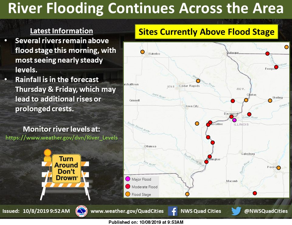 NWS: Rivers